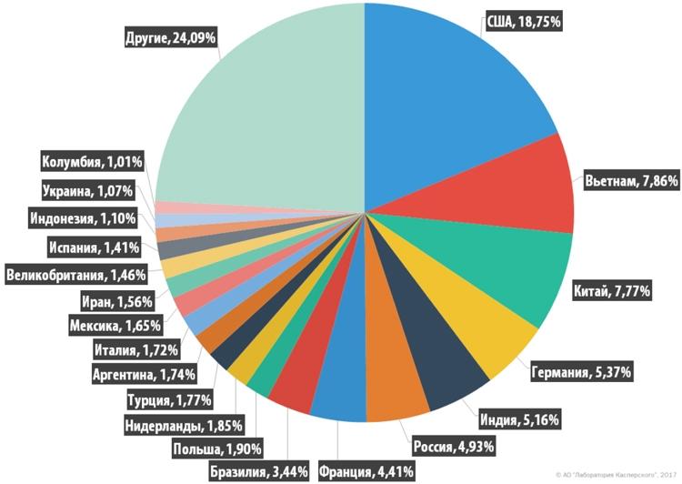 Страны – источники спама в мире