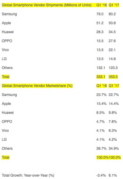 strategy smartphone - Samsung вернулась в лидеры мирового рынка смартфонов