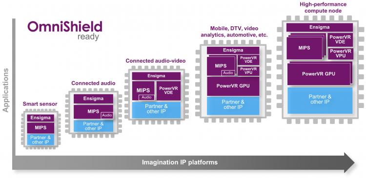 """Imagination сконцентрируется на разработке GPU, продав MIPS и Ensigma"""""""