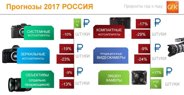 photo2 - Продажи фотоаппаратов в России падают, а цена устройств растёт