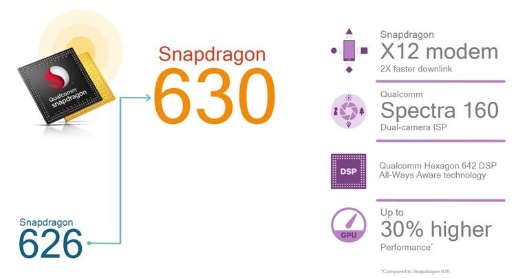 Картинки по запросу Snapdragon 630