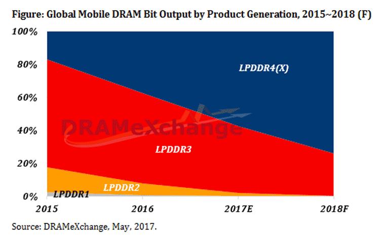 Динамика рыночного распространения типов мобильной памяти (DRAMeXchange)