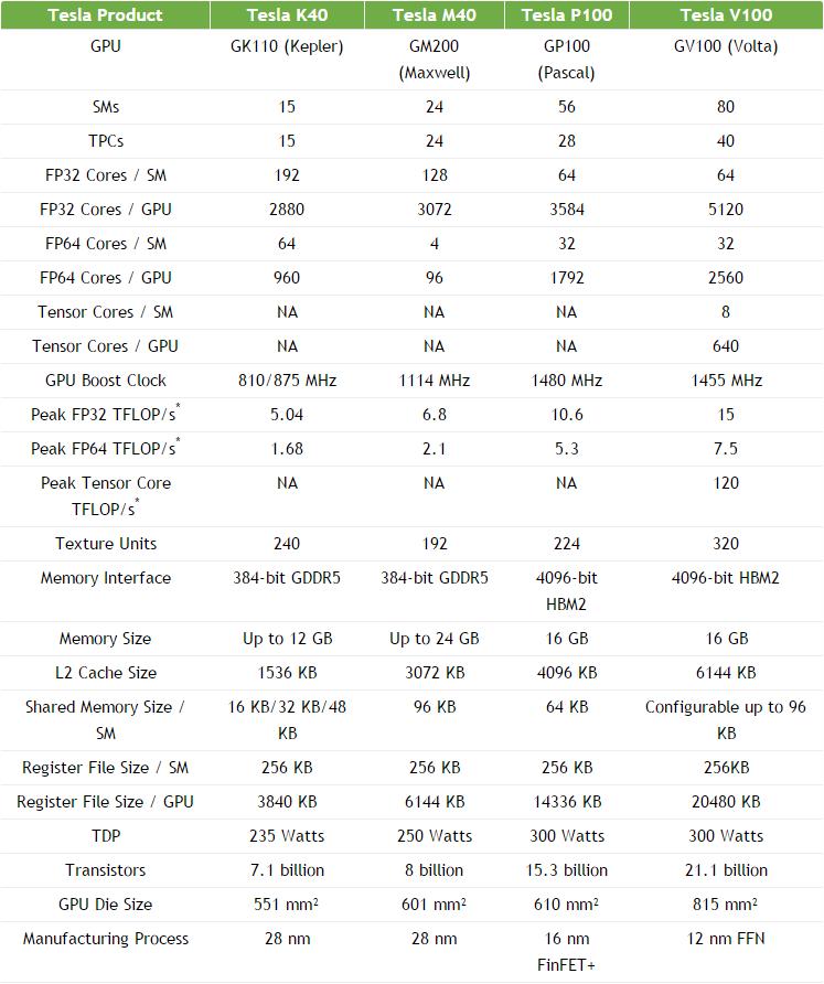 Спецификации ускорителей NVIDIA Tesla разных лет