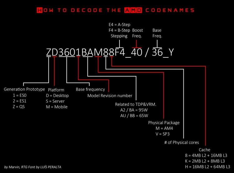 Новая схема наименования процессоров AMD