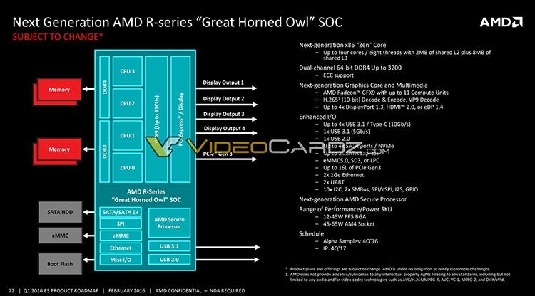 Планы AMD
