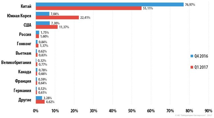 Распределение DDoS-атак по странам