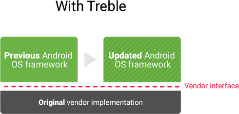 """Project Treble ускорит выпуск обновлений для устройств на Android"""""""