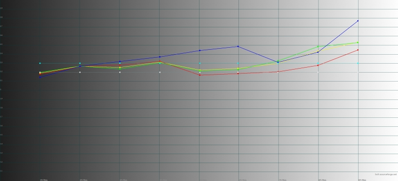 Micromax Canvas Jiuce A1 Plus, гамма. Цветные линии – показатели Canvas Jiuce A1 Plus, пунктирные – эталонная гамма