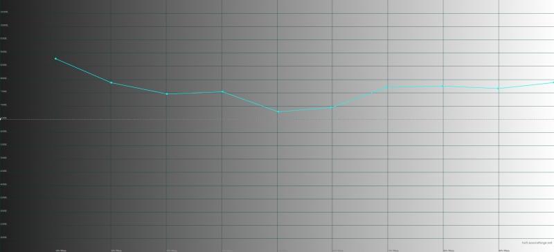 Micromax Canvas Jiuce A1 Plus, цветовая температура. Голубая линия – показатели Canvas Jiuce A1 Plus, пунктирная – эталонная температура