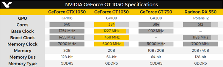 Характеристики GeForce GT 1030