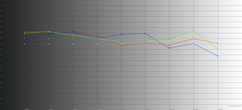 Xiaomi Redmi Note 4X, гамма. Желтая линия – показатели Redmi Note 4X, пунктирная – эталонная гамма