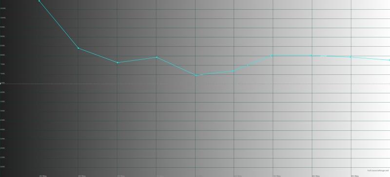 Xiaomi Redmi Note 4X, цветовая температура. Голубая линия – показатели Redmi Note 4X, пунктирная – эталонная температура