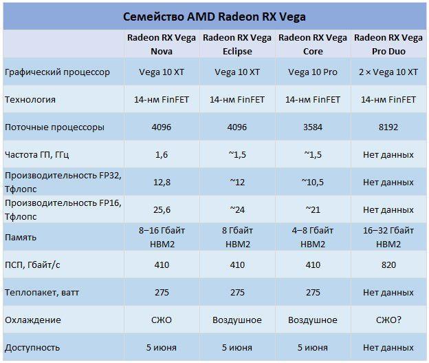 Анонсирована профессиональная видеокарта AMD Radeon Vega Frontier Edition