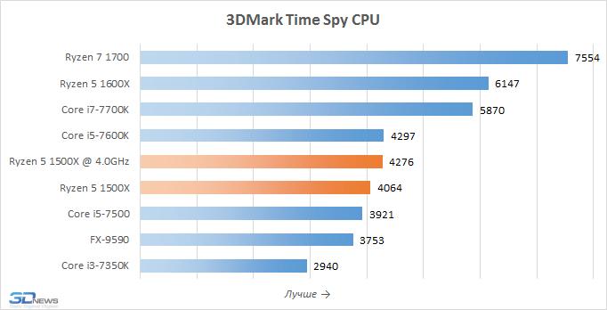 Обзор процессора AMD Ryzen 5 1500X: когда недогрузили ядер