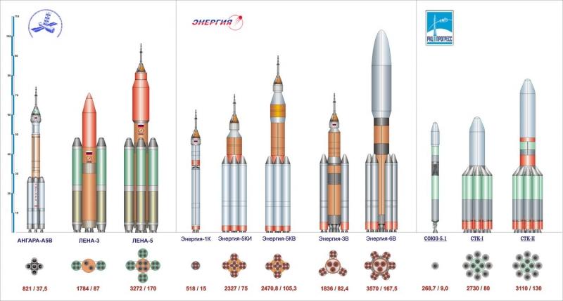 Различные предложения по созданию носителя сверхтяжёлого класса на базе модулей ракет «Ангара А5В», «Энергия 1К» и «Союз 5». Графика В. Штанина