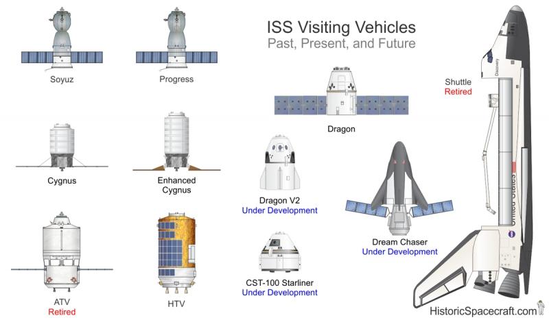 Всё это – космические аппараты (в данном случае – корабли снабжения МКС), Графика с сайта historicspacecraft.com