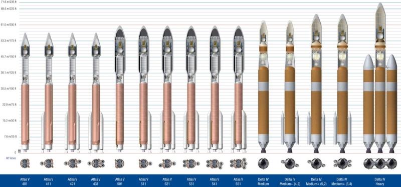 Ракеты-носители семейств Atlas V и Delta IV, построенные по программе EELV и эксплуатируемые «Объединённым пусковым альянсом». Графика ULA