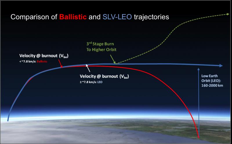 Сравнение баллистических траекторий движения со скоростями меньше, больше или равными первой космической (орбитальной) скорости. https://www.danijel.org/blog/nuclear-weapons-and-how-they-are-used/