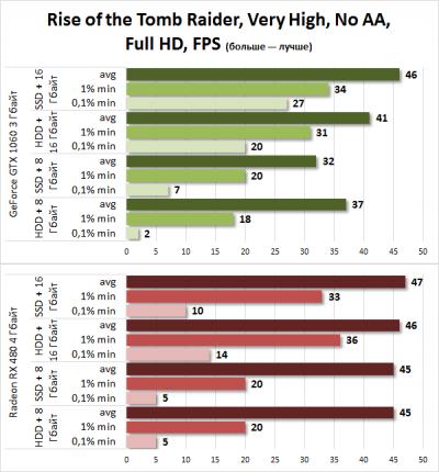 Сколько оперативной памяти нужно для игр: 8 или 16 Гбайт