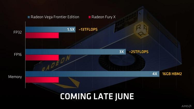 Сравнивать дебютанта с игровым адаптером Radeon R9 Fury X вряд ли корректно в контексте вычислений, связанных с AI