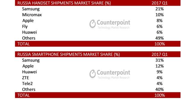 sm.21351 24291 xsharepngpagespeedicMkK1GrsuqG l.750 - Samsung и Apple заняли в первом квартале 2/3 российского рынка смартфонов