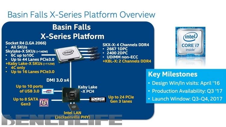 Возможности платформы Intel LGA 2066 (Basin Falls X)