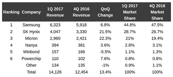 Доход производителей памяти в USD. Данные из отчёта TrendForce