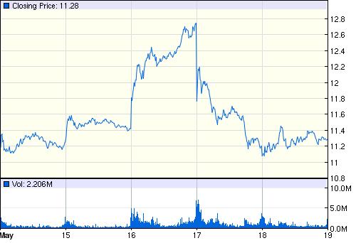 Курс акций AMD за последние пять дней