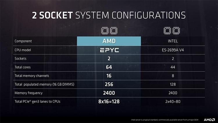 Системы с двумя процессорами AMD EPYC предоставляют больше возможностей, нежели аналогичные решения Intel
