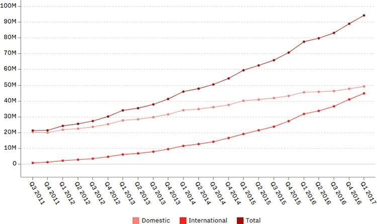 Рост количества платных подписчиков Netflix наблюдается сейчас в основном за пределами США (розовый — пользователи в США, красный — за их пределами, бурый — всего)