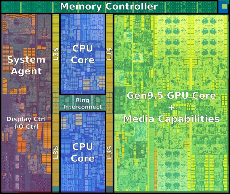 Ядро Kaby Lake 2+2. Используется не только в Core i3, но и в Pentium