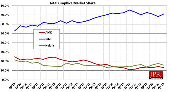 Intel, NVIDIA, AMD: статистика поставок GPU за первый квартал