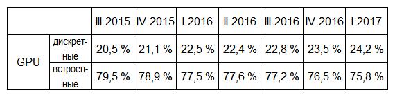 Дискретные GPU постепенно возвращают утраченные позиции