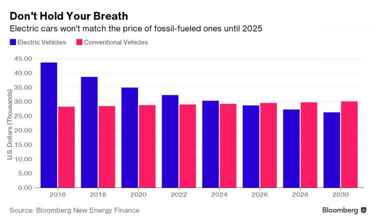 Исследование: электромобили станут дешевле обычных авто сДВС к2025-му