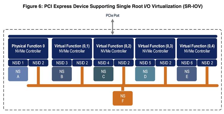 Поддержка SR-IOV теперь стандартизирована