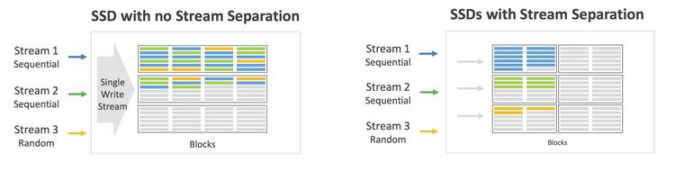 При записи нескольких потоков данные распределяются по блокам флеш-памяти оптимально