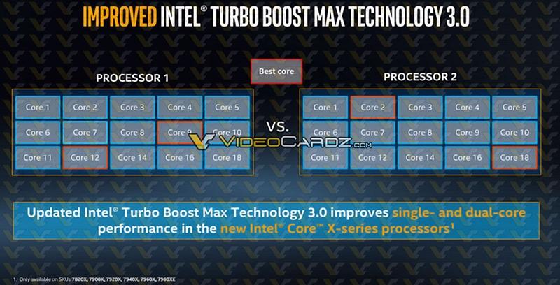 Intel CoreX Turbo Boost 3 - Процессоры Core i9 лишатся припоя под крышкой
