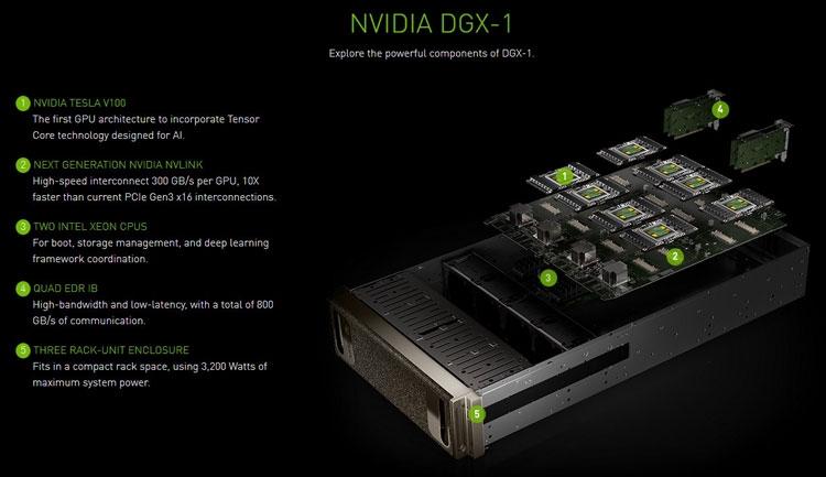 Полочный компьютер NVIDIA DGX-1 на адаптерах с графическими процессорами P100 или V100