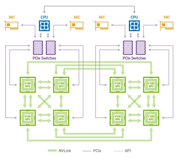 Блок-схема эталонной платформы NVIDIA HGX (NVIDIA)