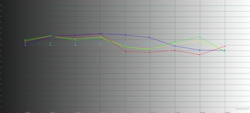 Xiaomi Mi6, гамма. Желтая линия – показатели Mi6, пунктирная – эталонная гамма
