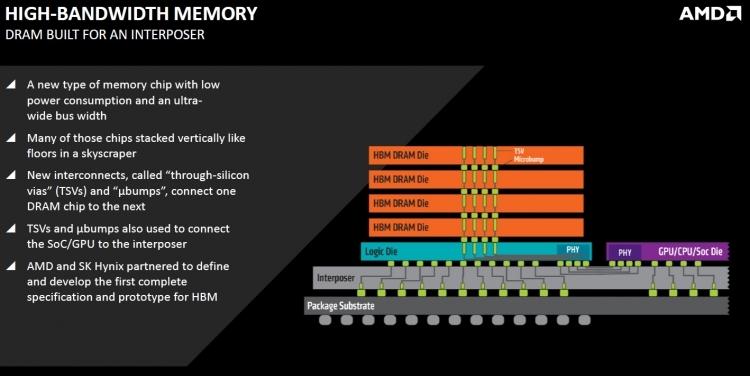 Память типа HBM со стековой компоновкой и сквозными соединениями