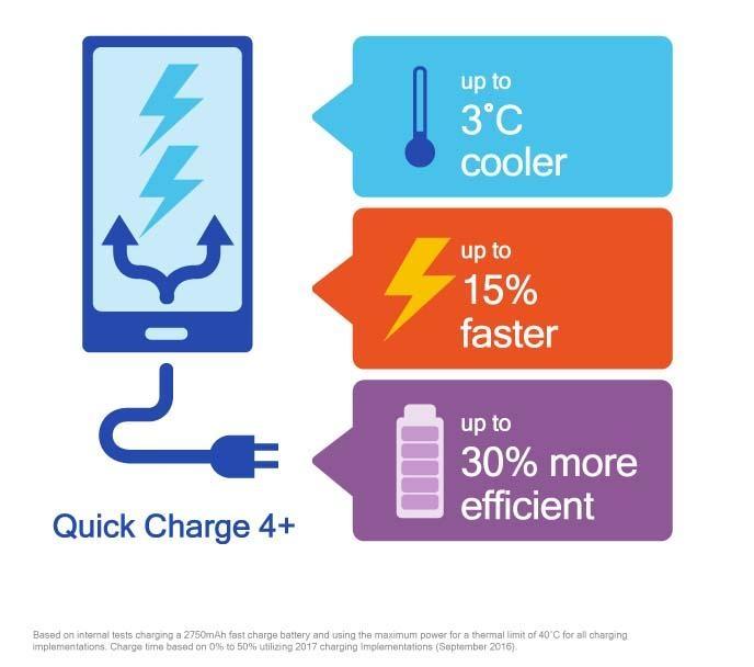 """Технология Qualcomm Quick Charge 4+ ускорит зарядку на 15 %"""""""