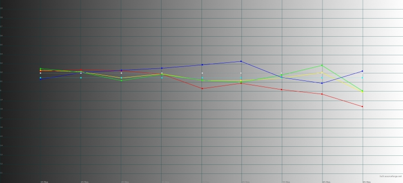 ASUS Zenfone 3 Zoom, гамма. Желтая линия – показатели Zoom, пунктирная – эталонная гамма