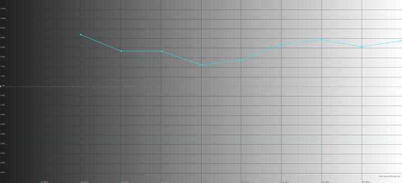 ASUS Zenfone 3 Zoom, цветовая температура. Голубая линия – показатели Zoom, пунктирная – эталонная температура