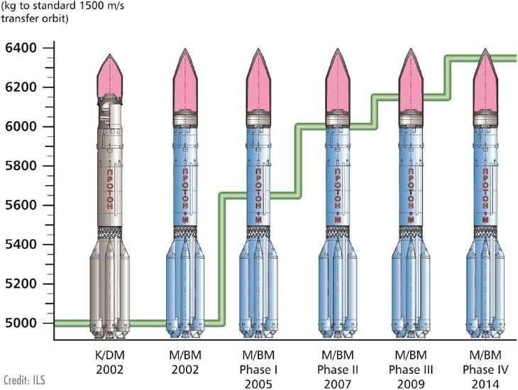 Рост массы полезного груза, запускаемого на стандартную геопереходную орбиту, в зависимости от этапа модернизации ракеты-носителя «Протон-М». Схема ILS