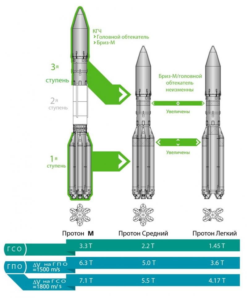 Варианты модернизация «Протона-М», направленные на соответствие требованиям коммерческого рынка запусков, а также их возможности по выводу спутников на геостационарную (ГСО) и геопереходную (ГПО) орбиты. Графика ILS