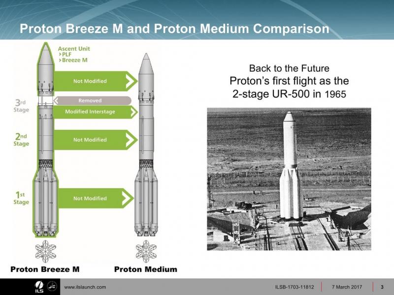 Актуальный вариант коммерческой модернизации – «Протон-Средний». Графика ILS