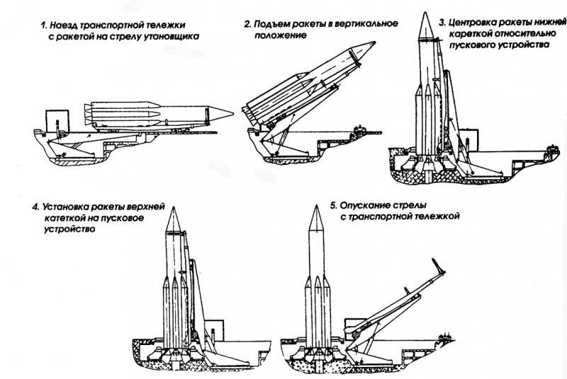 Схема установки ракеты УР-500 на наземный стартовый комплекс.