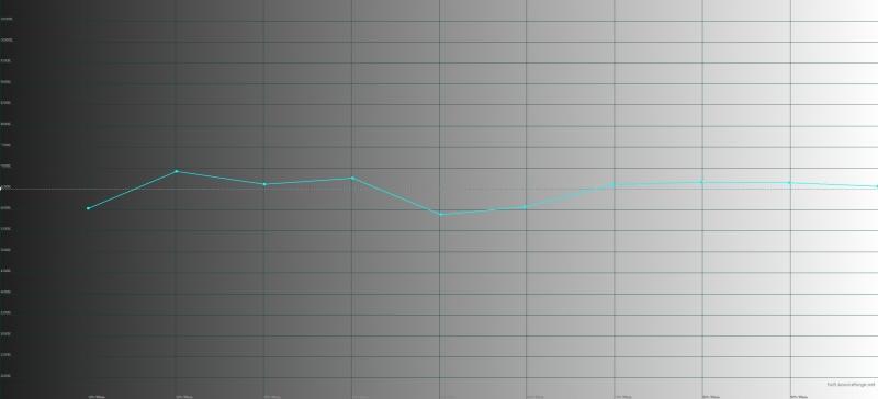 Samsung Galaxy Tab S3, цветовая температура. Голубая линия – показатели Tab S3, пунктирная – эталонная температура