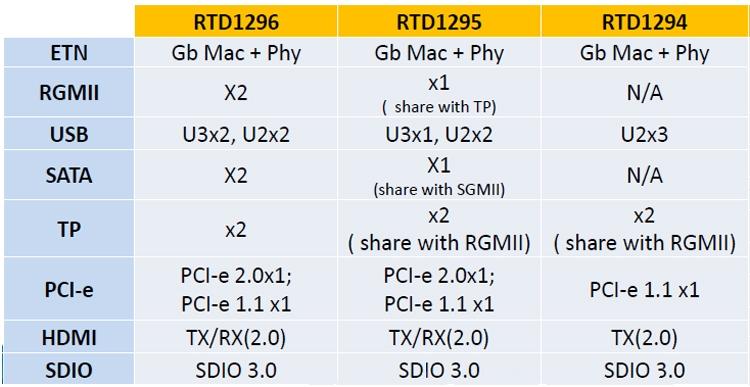 rt2 - Процессор Realtek RTD1296 нацелен на ТВ-приставки и медиацентры